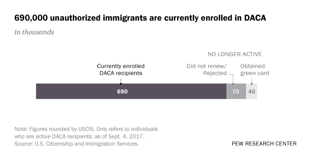 690000 Unauthorized Immigrants Are Currently Enrolled In Daca