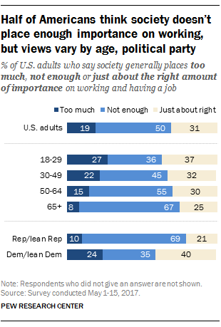 Half of Americans think society doesn't place enough importance on working, but views vary by age, political party