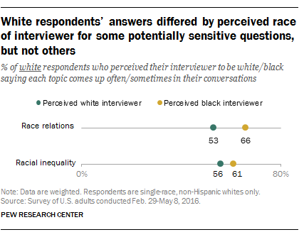 Many poll respondents get race of interviewer wrong | Pew Research ...