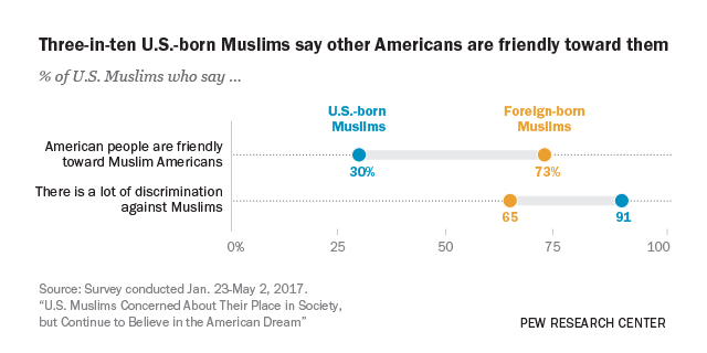 Three-in-ten U.S.-born Muslims say other Americans are friendly toward them