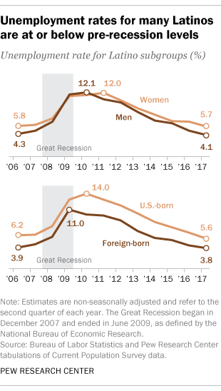 Unemployment rates for many Latinos are at or below their pre-recession levels