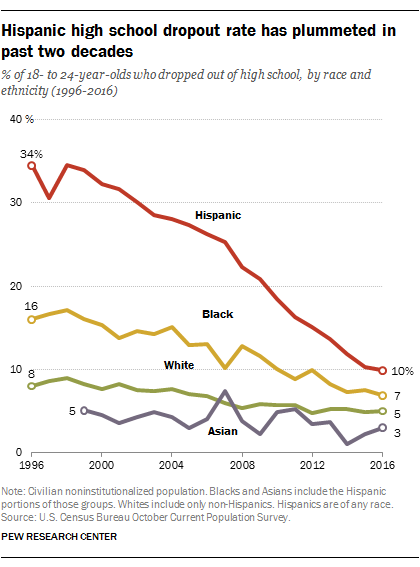 Hispanic dropout rate hits new low college enrollment at new high