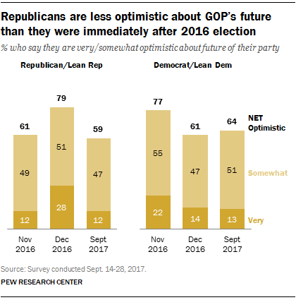 Republicans are less optimistic about GOP's future than they were immediately after 2016 election