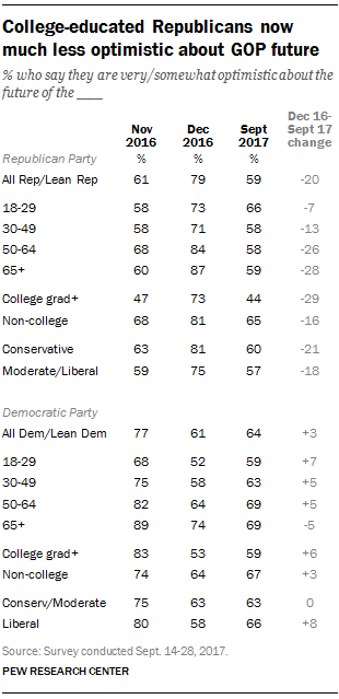 College-educated Republicans now much less optimistic about GOP future