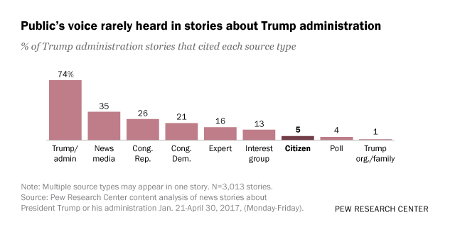 Public's voice rarely heard in stories about Trump administration