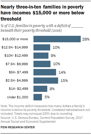 Nearly three-in-ten families in poverty have incomes $15,000 or more below threshold