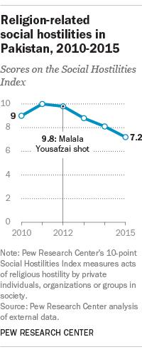 Religion-related social hostilities in Pakistan, 2010-2015