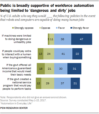 Public is broadly supportive of workforce automation being limited to 'dangerous and dirty' jobs
