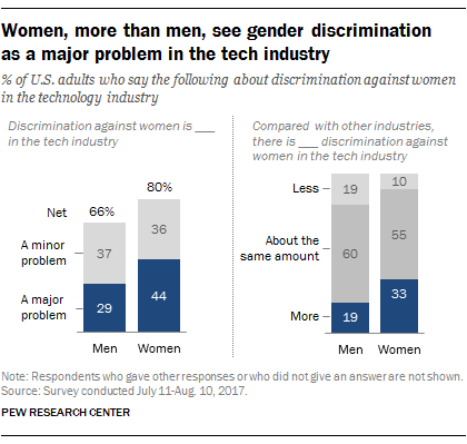Women, more than men, see gender discrimination as a major problem in the tech industry