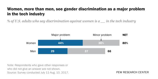 Gender inequality problem against women essay