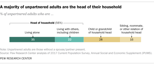 A majority of unpartnered adults are the head of their household