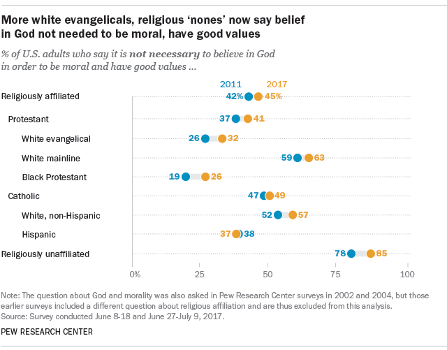 More white evangelicals, religious 'nones' now say belief in God not needed to be moral, have good values