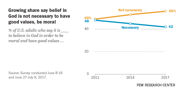 Growing share say belief in God is not necessary to have good values, be moral