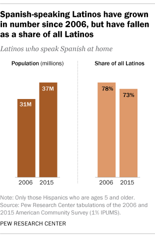 Spanish-speaking Latinos have grown in number since 2006, but have fallen as a share of all Latinos