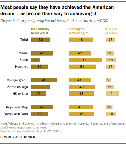 Most people say they have achieved the American dream - or are on their way to achieving it