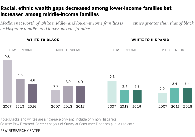 Racial, ethnic wealth gaps decreased among lower-income families but increased among middle-income families