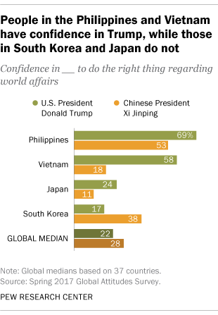 People in the Philippines and Vietnam have confidence in Trump, while those in South Korea and Japan do not