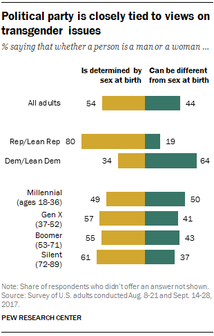 Political party is closely tied to views on transgender issues