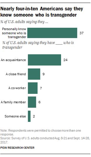 Nearly four-in-ten Americans say they know someone who is transgender