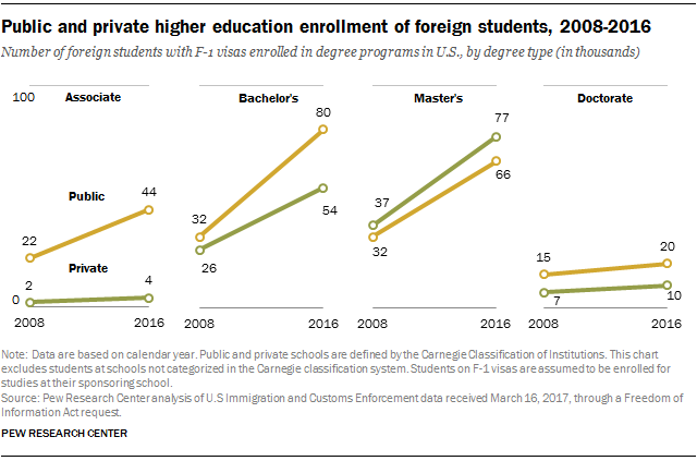 Public and private higher education enrollment of foreign students, 2008-2016