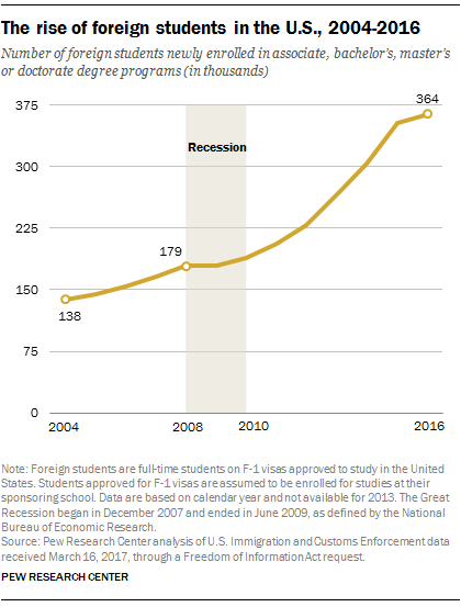 The rise of foreign students in the U.S, 2004-2016