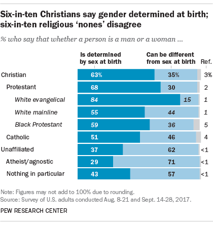 Six-in-ten Christians say gender determined at birth; six-in-ten religious 'nones' disagree