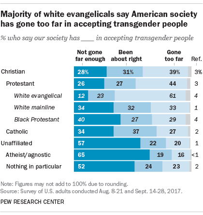 Six-in-ten white evangelicals say American society has gone too far in accepting transgender people