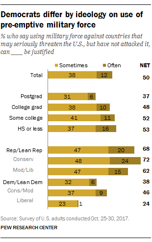 Democrats differ by ideology on use of pre-emptive military force