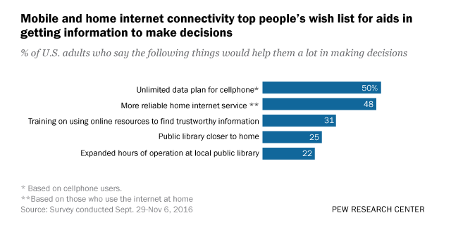 2017 05 08 Latino Groups Create Handy Resource Guide For Sexual And Reproductive Health  >> Mobile And Home Internet Connectivity Top People S Wish List For