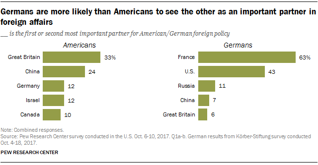 Germans are more likely than Americans to see the other as an important partner in foreign policy