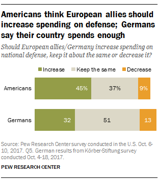 Americans think European allies should increase spending on defense; Germans say their country spends enough