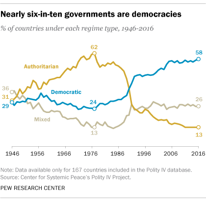 Nearly six-in-ten governments are democracies