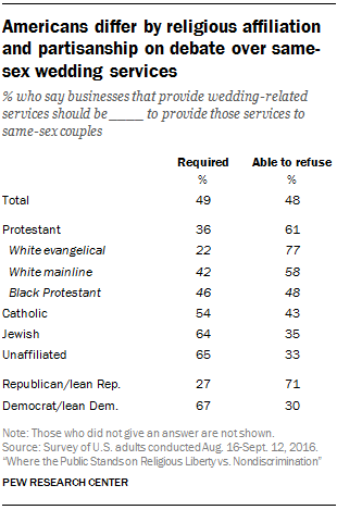 Americans differ by religious affiliation and partisanship on debate over same-sex wedding services