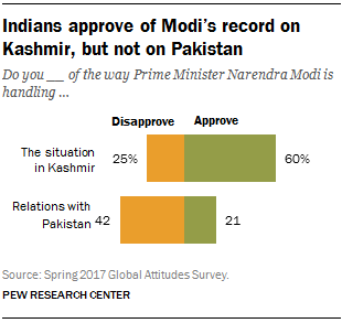 Indians approve of Modi's record on Kashmir, but not on Pakistan