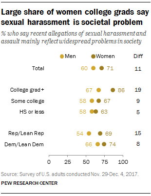 Large share of women college grads say sexual harassment is societal problem