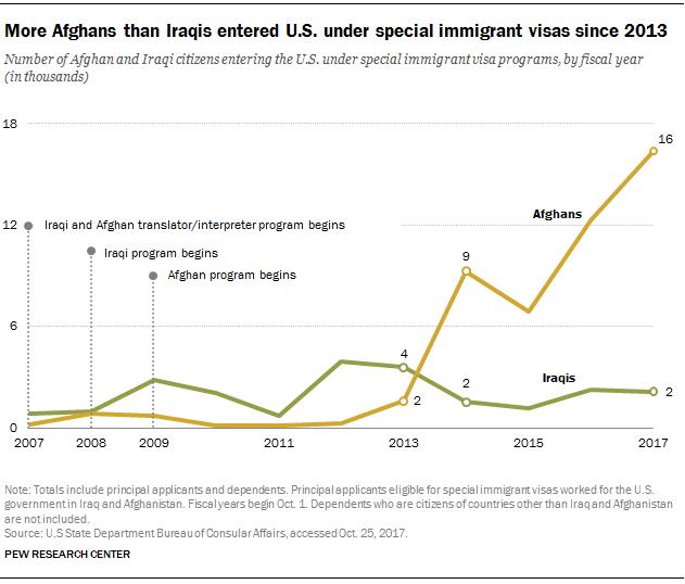 FT_17.12.07_specialVisas_afghans_trend.p
