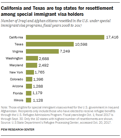 California and Texas are top states for resettlement among special immigrant visa holders
