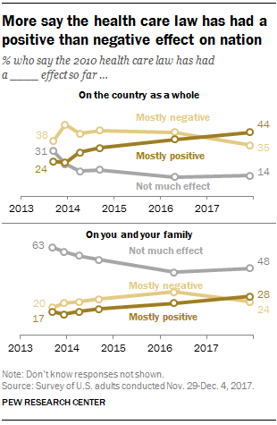 More say the health care law has had a positive than negative effect on nation