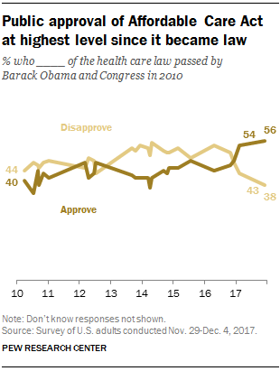 the negative effects of the affordable care act in america