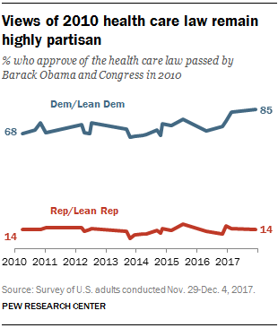 Views of 2010 health care law remain highly partisan