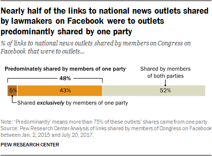 Nearly half of the links to national news outlets shared by lawmakers on Facebook were to outlets predominantly shared by one party