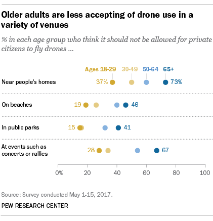 Older adults are less accepting of drone use in a variety of venues