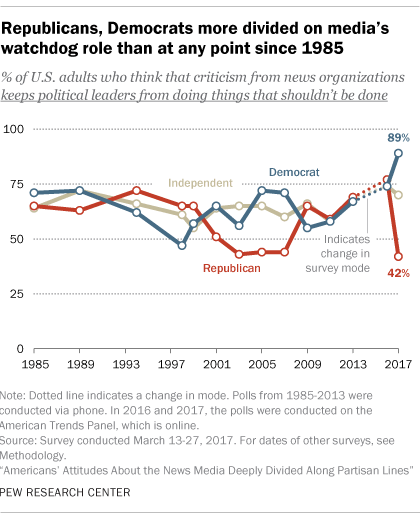 Republicans, Democrats more divided on media's watchdog role than at any point since 1985
