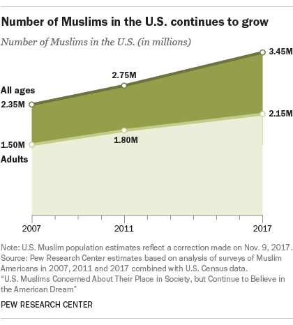 US Muslim Population Growing 'Rapidly'