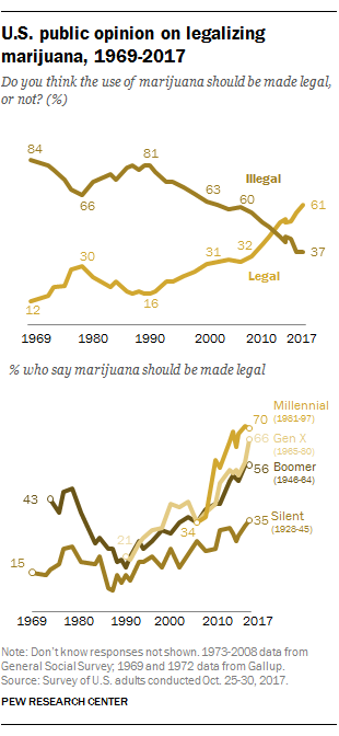 U.S. public opinion on legalizing marijuana, 1969-2017
