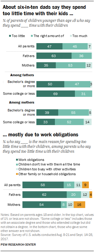 About six-in-ten dads say they spend too little time with their kids mostly due to work obligations