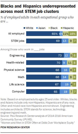 Blacks and Hispanics underrepresented across most STEM job clusters