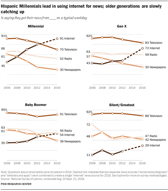 Hispanic Millennials lead in using internet for news, older generations are slowly catching up