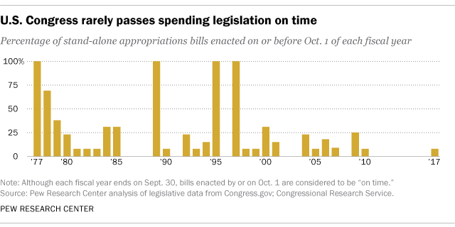 U.S. Congress rarely passes spending legislation on time