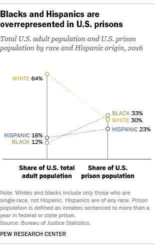 Blacks and Hispanics are overrepresented in U.S. prisons